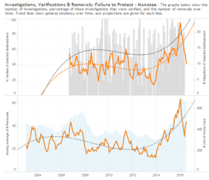 Manatee - Inv, Ver, Rmvl - Failure to Protect (3-month average)